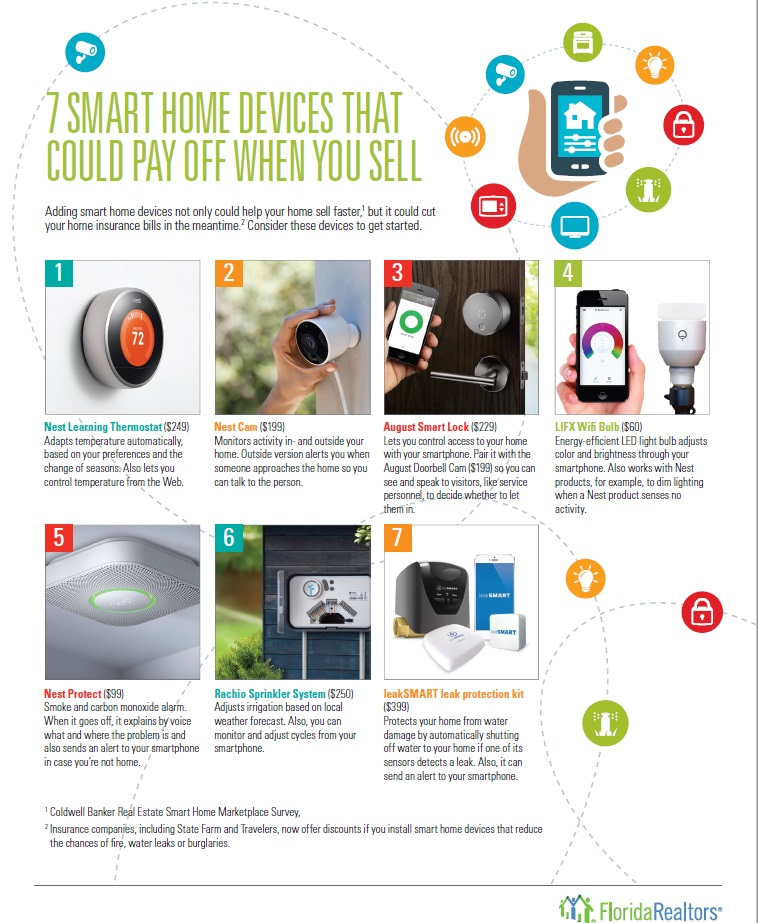 Home Catalog Companies: 7 Smart Home Devices That Could Pay Off When You Sell