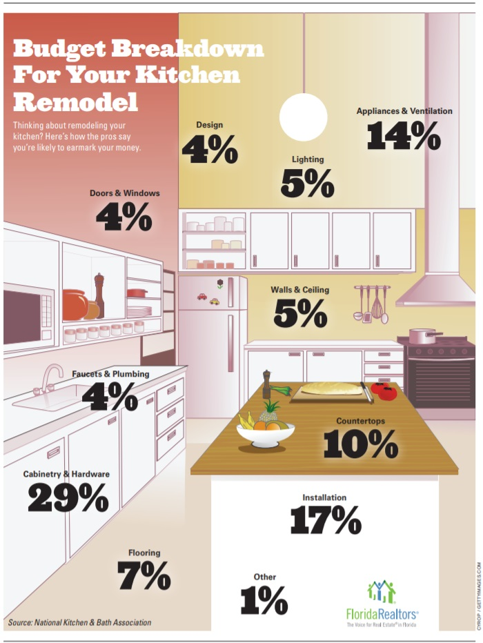 Budget Breakdown For Your Kitchen Remodel Native Palm Properties Property Management Residential Real Estate