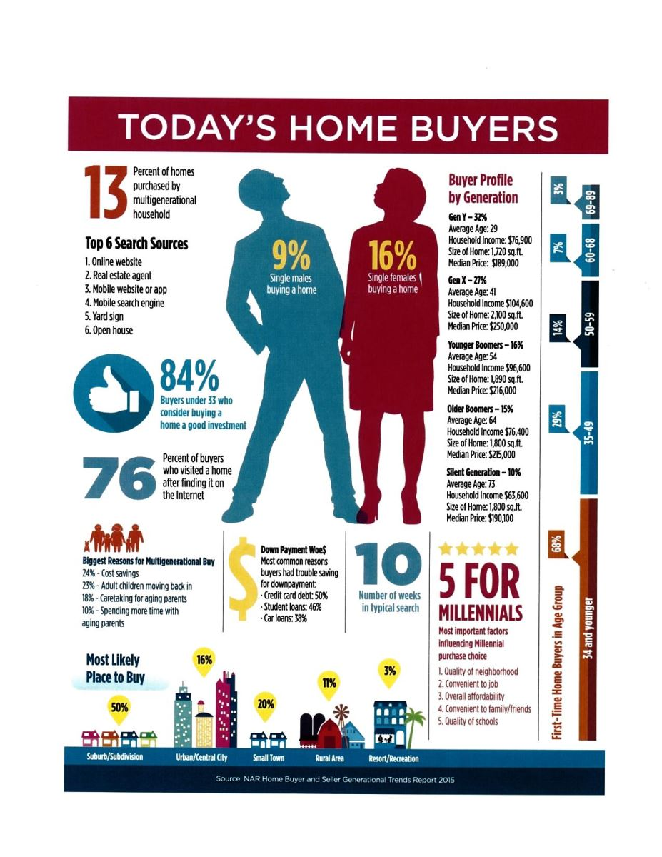 Facts about buying a home - Today S Home Buyers